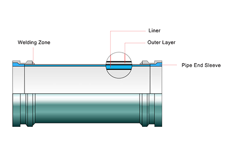 FCCM twin wall pipe weight diagram
